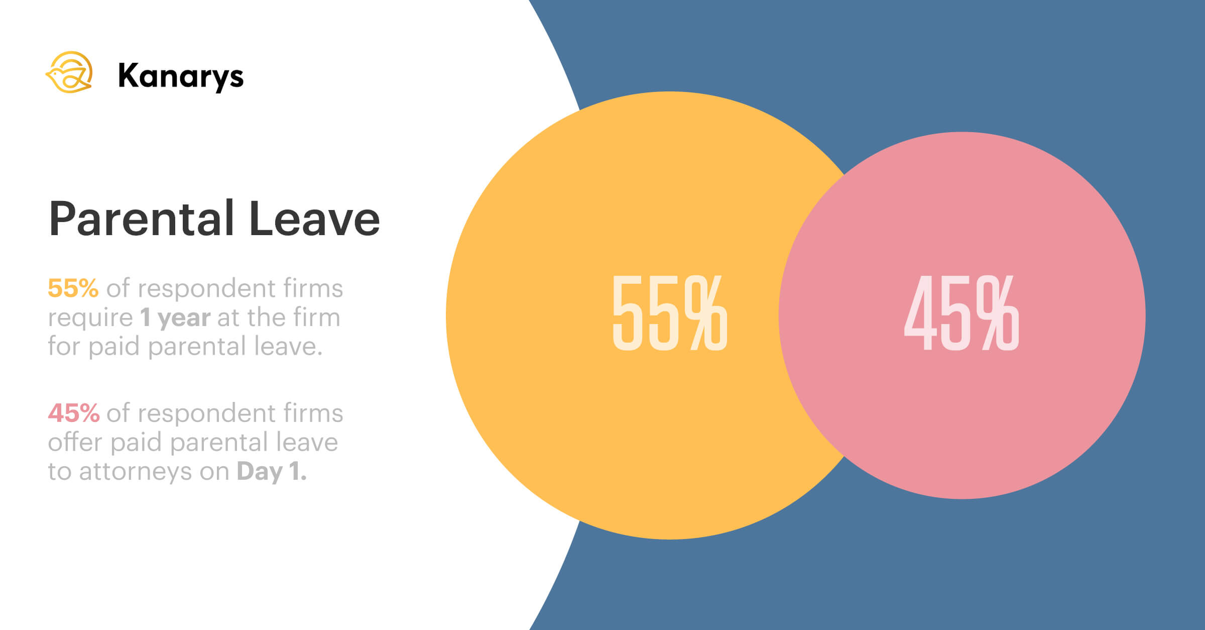 Parental Leave Graphic